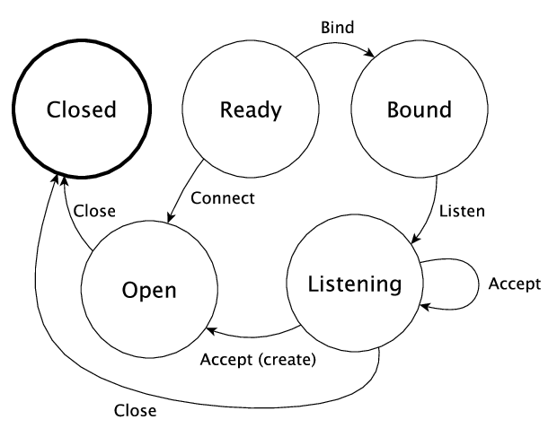 Diagram For Network Socket